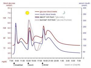 血糖値コントロール