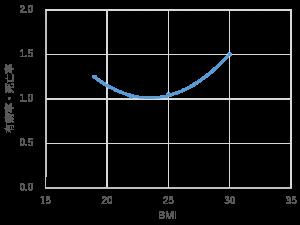 図1 BMIと有病率・死亡率の関係(概念図)